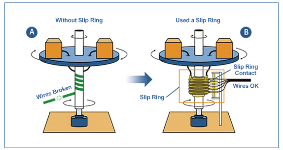 slip ring technolgy